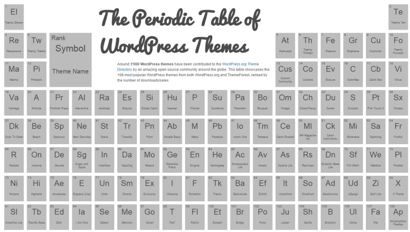 wpthemetable.com's Periodic Table of WordPress Themes