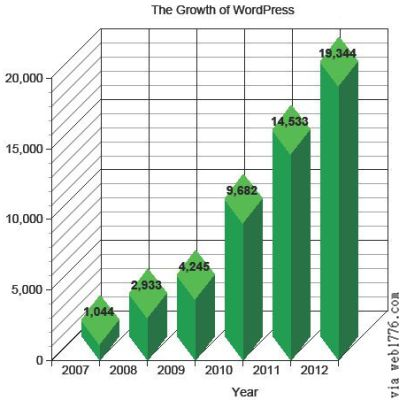 WordPress Growth over five years