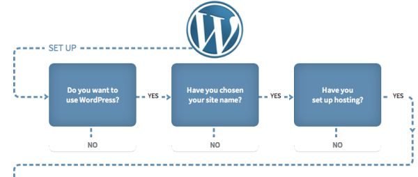 WordPress Business Process