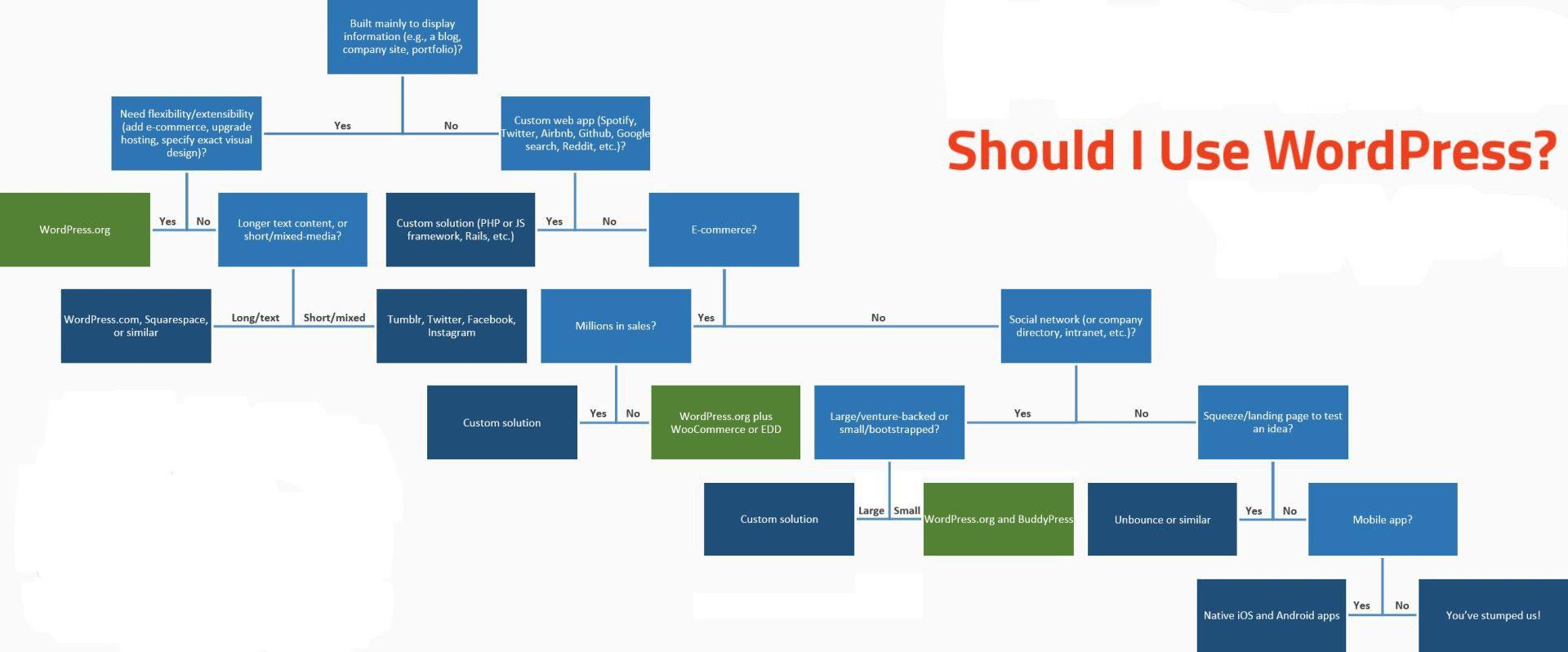 When Should You Use WordPress?