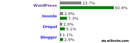 WordPress CMS and Market Share
